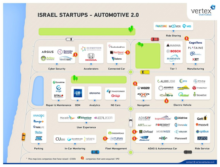 Israel-Startups-Automotive-2.0-by-Vertex-Ventures-June-6-2016-ii